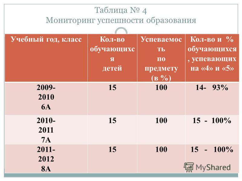 Таблица 4 Мониторинг успешности образования Учебный год, класс Кол-во обучающихс я детей Успеваемос ть по предмету (в %) Кол-во и % обучающихся, успевающих на «4» и «5» 2009- 2010 6А 1510014- 93% 2010- 2011 7А 1510015 - 100% 2011- 2012 8А 1510015 - 1