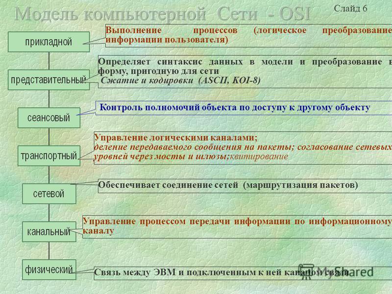 Проблемы совмещения и стыковки различных элементов вычислительных сетей привели Международную организацию стандартизации (ISO - International Standards Organization) к созданию модели - OSI, содержащую семь уровней (Open System Interconnection Refere