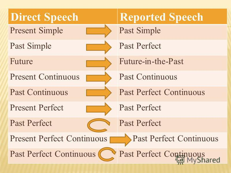 Direct SpeechReported Speech Present SimplePast Simple Past Perfect FutureFuture-in-the-Past Present ContinuousPast Continuous Past Perfect Continuous Present PerfectPast Perfect Present Perfect Continuous Past Perfect Continuous