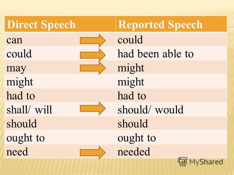 Direct SpeechReported Speech cancould had been able to maymight had to shall/ willshould/ would should ought to needneeded