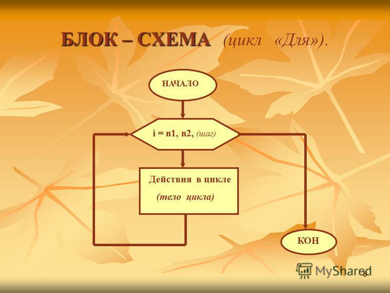 6 БЛОК – СХЕМА БЛОК – СХЕМА (цикл «Для»). НАЧАЛО i = n1, n2, (шаг) Действия в цикле (тело цикла) КОН