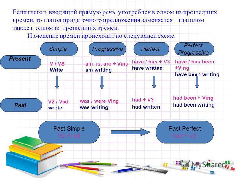 Если глагол, вводящий прямую речь, употреблен в одном из прошедших времен, то глагол придаточного предложения заменяется глаголом также в одном из прошедших времен. Изменение времен происходит по следующей схеме: Present SimpleProgressivePerfect Perf