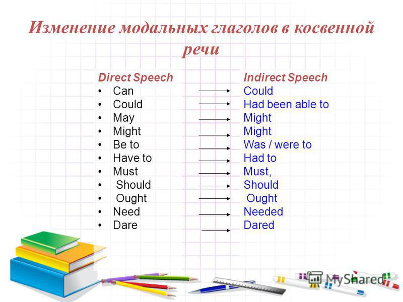 Изменение модальных глаголов в косвенной речи Direct Speech Can Could May Might Be to Have to Must Should Ought Need Dare Indirect Speech Could Had been able to Might Was / were to Had to Must, Should Ought Needed Dared