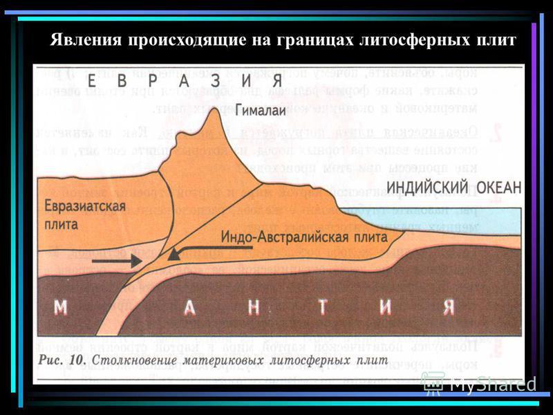 Явления происходящие на границах литосферных плит