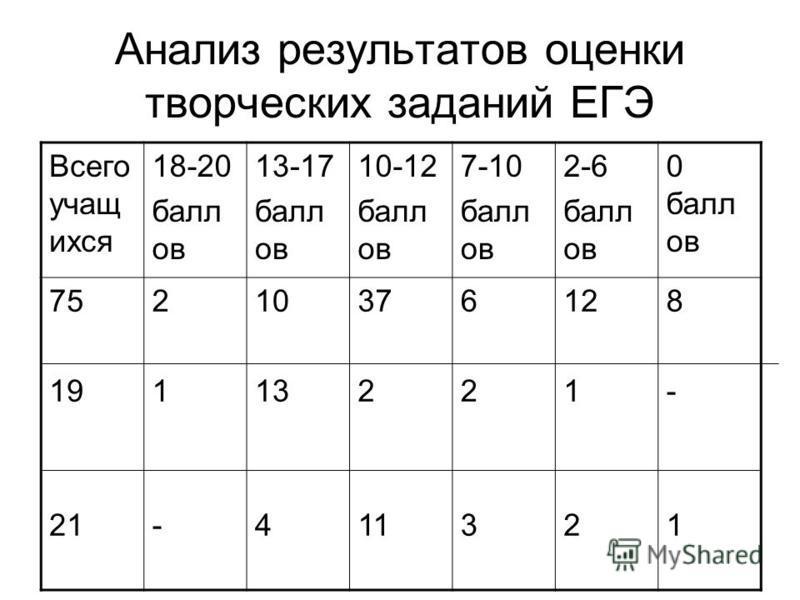 Анализ результатов оценки творческих заданий ЕГЭ Всего учащихся 18-20 балл ов 13-17 балл ов 10-12 балл ов 7-10 балл ов 2-6 балл ов 0 балл ов 75 19 21 21-21- 10 13 4 37 21 623623 12 1 2 8-18-1