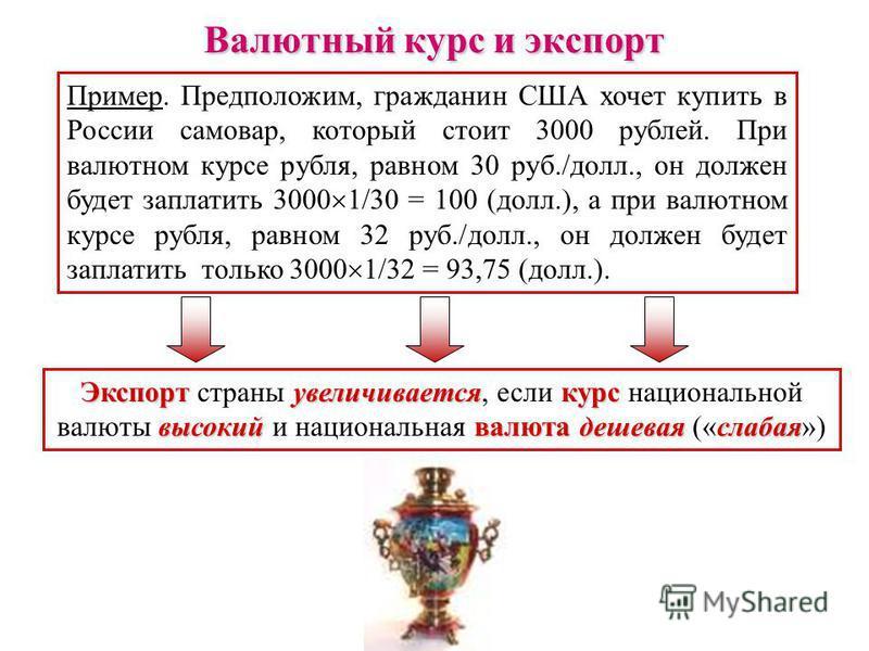 Валютный курс и экспорт Пример. Предположим, гражданин США хочет купить в России самовар, который стоит 3000 рублей. При валютном курсе рубля, равном 30 руб./долл., он должен будет заплатить 3000 1/30 = 100 (долл.), а при валютном курсе рубля, равном