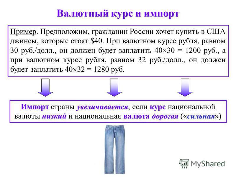 Валютный курс и импорт Импортувеличиваетсякурс низкийвалютадорогаясильная Импорт страны увеличивается, если курс национальной валюты низкий и национальная валюта дорогая («сильная») Пример. Предположим, гражданин России хочет купить в США джинсы, кот