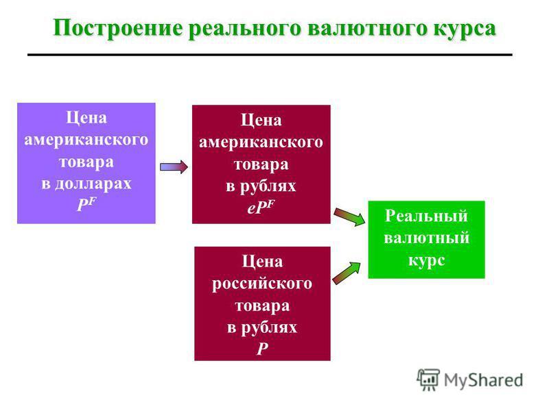 Построение реального валютного курса Цена американского товара в долларах Р F Цена американского товара в рублях еР F Цена российского товара в рублях Р Реальный валютный курс