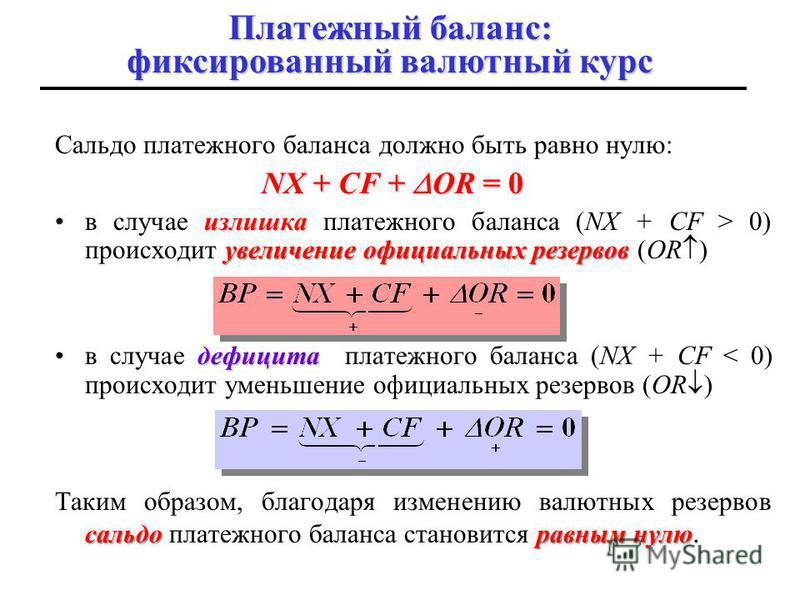 Сальдо платежного баланса должно быть равно нулю: NX + CF + OR = 0 излишка увеличение официальных резервовв случае излишка платежного баланса (NX + CF > 0) происходит увеличение официальных резервов (OR ) дефицитав случае дефицита платежного баланса