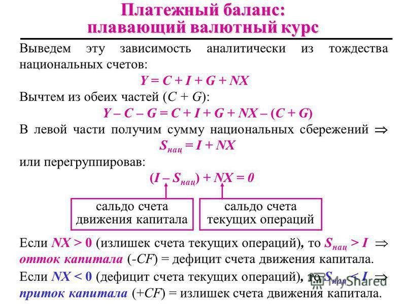 Выведем эту зависимость аналитически из тождества национальных счетов: Y = С + I + G + NX Вычтем из обеих частей (С + G): Y – С – G = С + I + G + NX – (С + G) В левой части получим сумму национальных сбережений S нац = I + NX или перегруппировав: (I