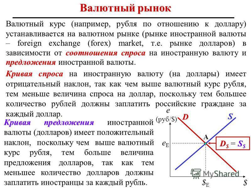 А соотношения спроса предложения Валютный курс (например, рубля по отношению к доллару) устанавливается на валютном рынке (рынке иностранной валюты – foreign exchange (forex) market, т.е. рынке долларов) в зависимости от соотношения спроса на иностра