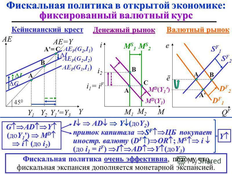 AE P (G 2,I 2 ) B А A A' I G B A'= C I A Денежный рынок Фискальная политика в открытой экономике: фиксированный валютный курс Y AE AE=Y 45 0 Y1Y1 AE P (G 2,I 1 ) Y 1 '=Y 3 AE P (G 1,I 1 ) Y2Y2 MS1MS1 i MD(Y1)MD(Y1) MD(Y1')MD(Y1') M1M1 M i2i2 i 1 = i