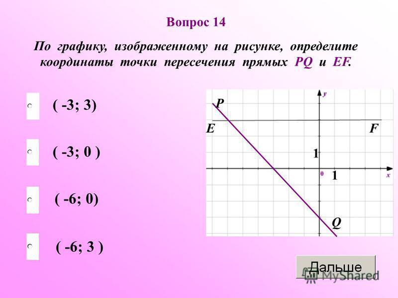 1 Р Q EF 1 Вопрос 14 По графику, изображенному на рисунке, определите координаты точки пересечения прямых PQ и EF. ( -6; 3 ) ( -3; 0 ) ( -6; 0) ( -3; 3)