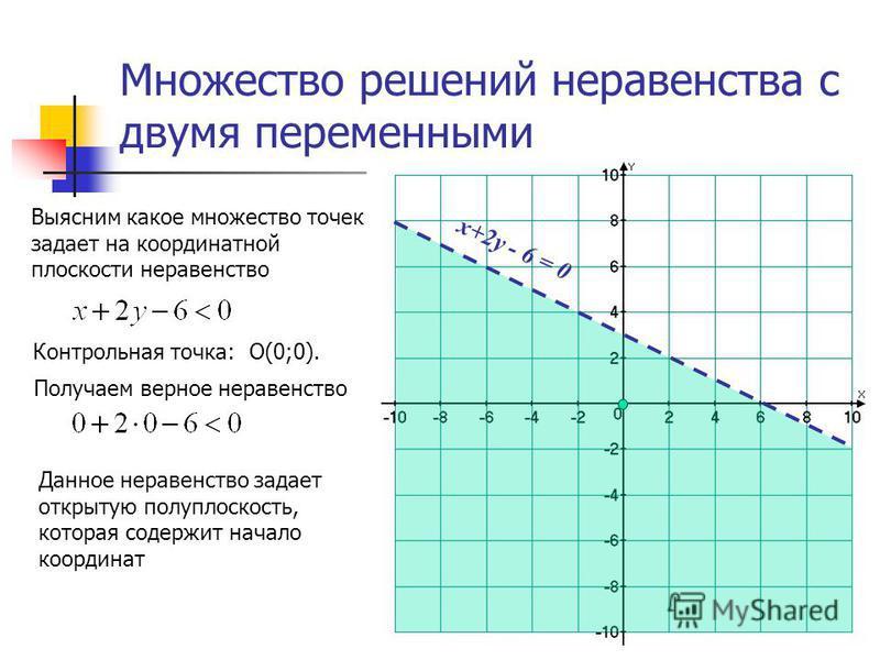 Множество решений неравенства с двумя переменными Выясним какое множество точек задает на координатной плоскости неравенство Данное неравенство задает открытую полуплоскость, которая содержит начало координат х+2 у - 6 = 0 Контрольная точка: О(0;0).