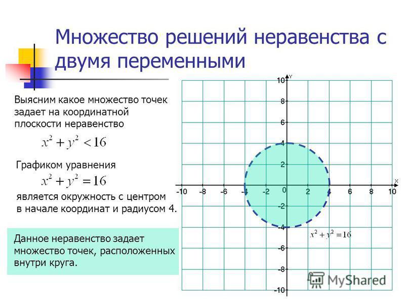 Множество решений неравенства с двумя переменными Выясним какое множество точек задает на координатной плоскости неравенство Данное неравенство задает множество точек, расположенных внутри круга. Графиком уравнения является окружность с центром в нач