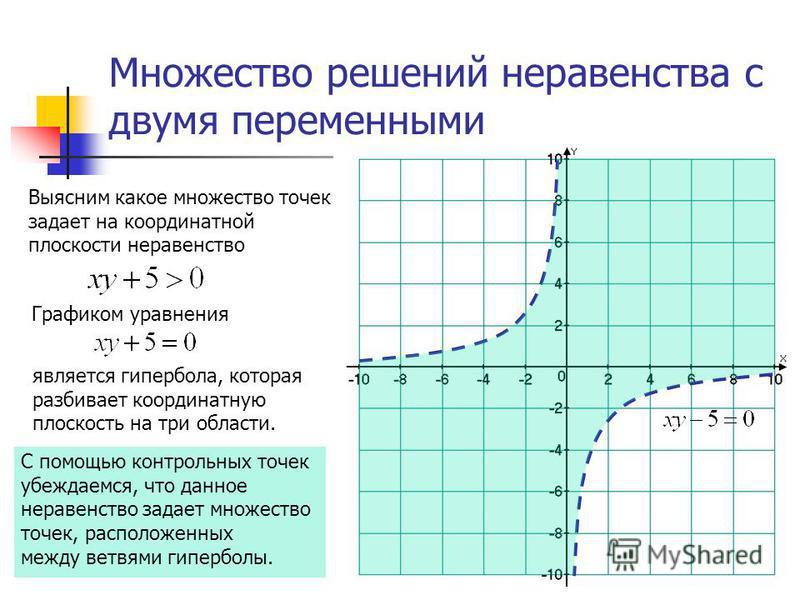 Множество решений неравенства с двумя переменными Выясним какое множество точек задает на координатной плоскости неравенство С помощью контрольных точек убеждаемся, что данное неравенство задает множество точек, расположенных между ветвями гиперболы.