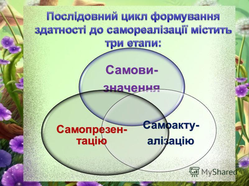 Самови-значенна Самоакту-алізацію Самопрезен- тацію