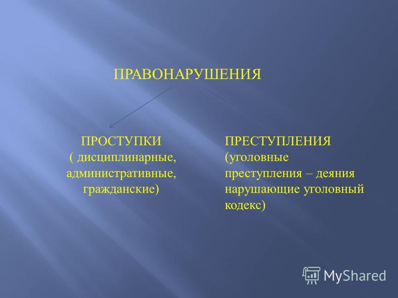 ПРАВОНАРУШЕНИЯ ПРОСТУПКИ ( дисциплинарные, административные, гражданские) ПРЕСТУПЛЕНИЯ (уголовные преступления – деяния нарушающие уголовный кодекс)