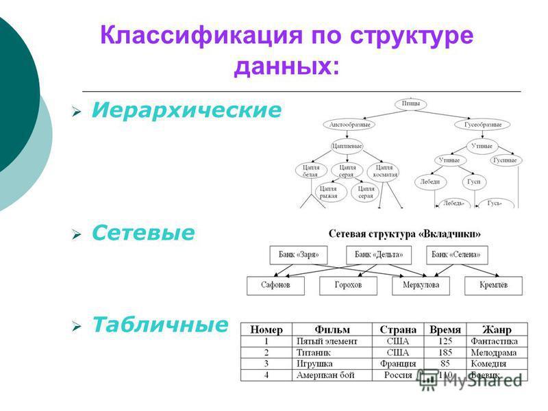 Классификация по структуре данных: Иерархические Сетевые Табличные