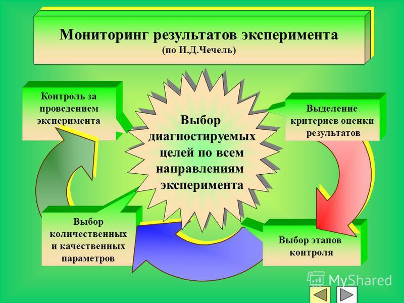 Контроль за проведением эксперимента Выбор количественных и качественных параметров Выбор этапов контроля Мониторинг результатов эксперимента (по И.Д.Чечель) Мониторинг результатов эксперимента (по И.Д.Чечель) Выбор диагностируемых целей по всем напр