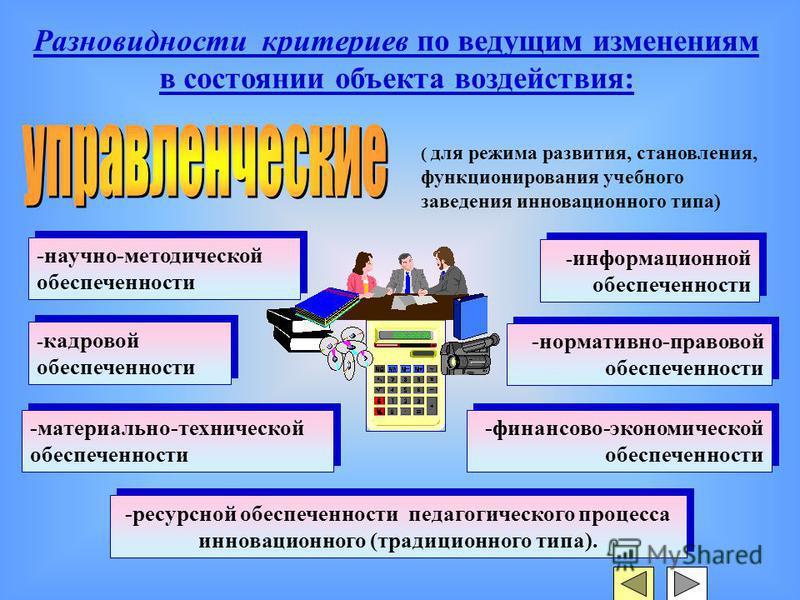 ( для режима развития, становления, функционирования учебного заведения инновационного типа) -научно-методической обеспеченности - информационной обеспеченности - кадровой обеспеченности -нормативно-правовой обеспеченности -материально-технической об