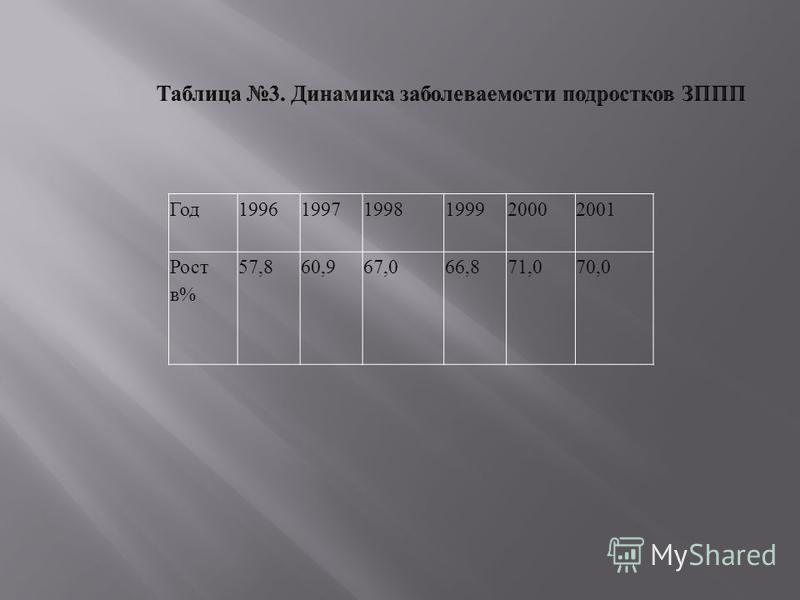 Год 199619971998199920002001 Рост в % 57,860,967,066,871,070,0