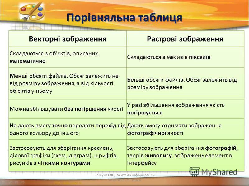 Порівняльна таблиця Чашук О.Ф., вчитель інформатики ЗОШ23, м.Луцьк