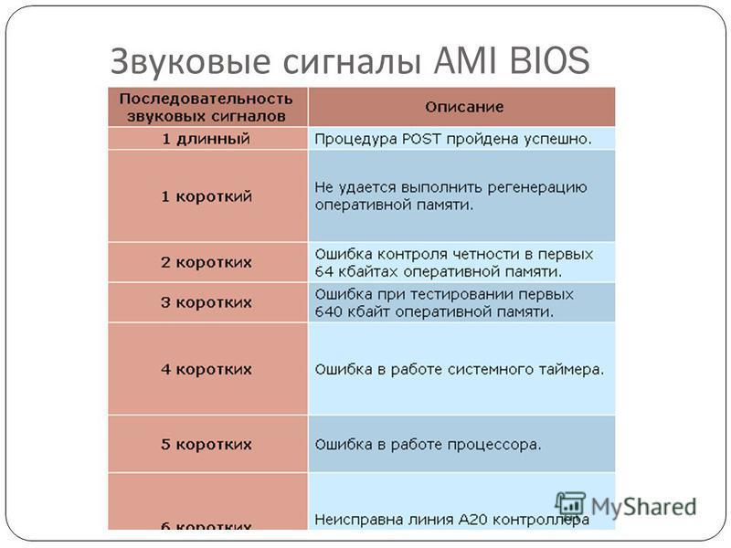 Звуковые сигналы AMI BIOS