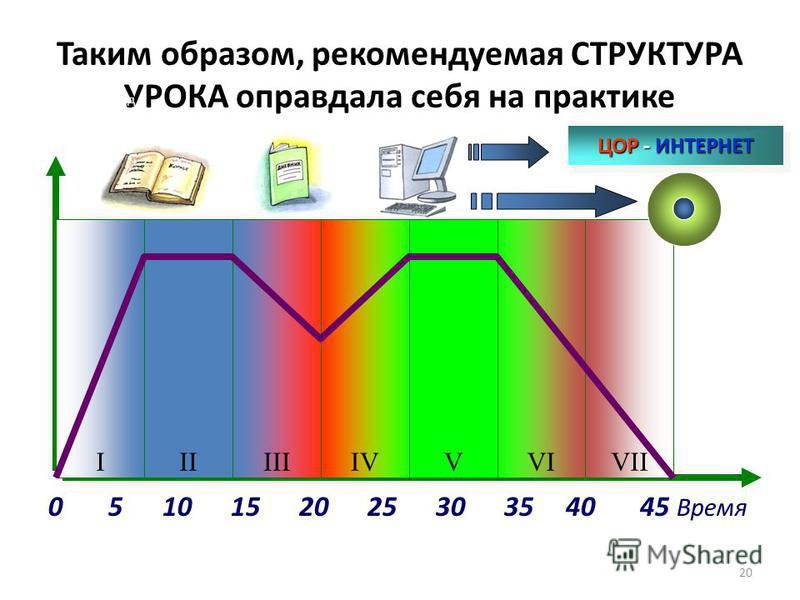 Таким образом, рекомендуемая СТРУКТУРА УРОКА оправдала себя на практике 0 5 10 15 20 25 30 35 40 45 Время Двенадцатый слайд IIIIIIVVVIVIII ЦОР - ИНТЕРНЕТ 20