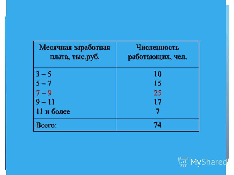 3. Если исходные данные представлены в виде интервального вариационного ряда распределения Мода