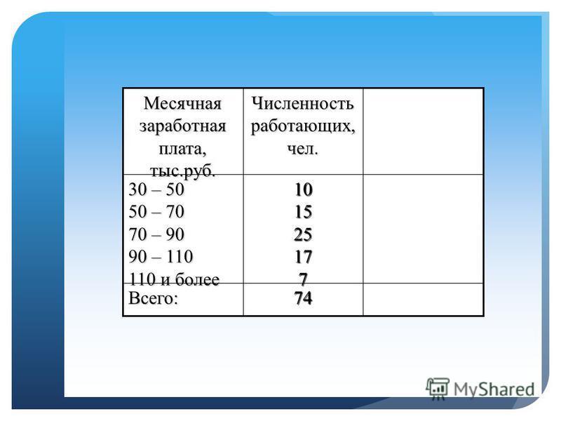 3. Если исходные данные представлены в виде интервального вариационного ряда распределения