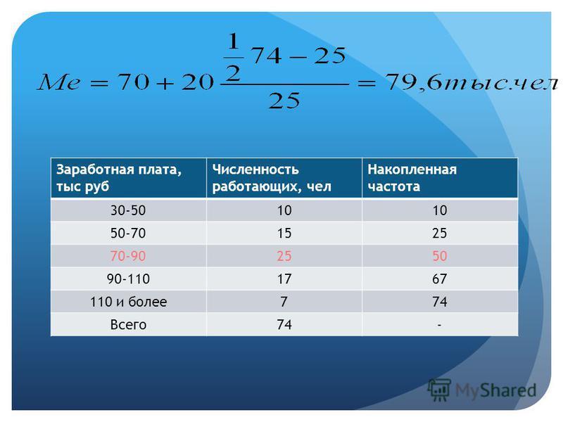 74Всего: 101525177 30 – 50 50 – 70 70 – 90 90 – 110 110 и более Численность работающих, чел. Месячная заработная плата, тыс.руб.