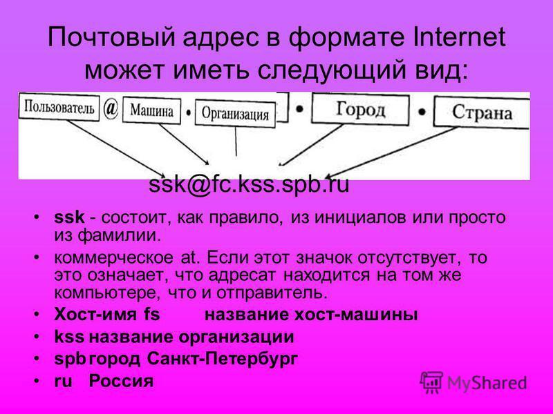 Почтовый адрес в формате Internet может иметь следующий вид: ssk - состоит, как правило, из инициалов или просто из фамилии. коммерческое at. Если этот значок отсутствует, то это означает, что адресат находится на том же компьютере, что и отправитель