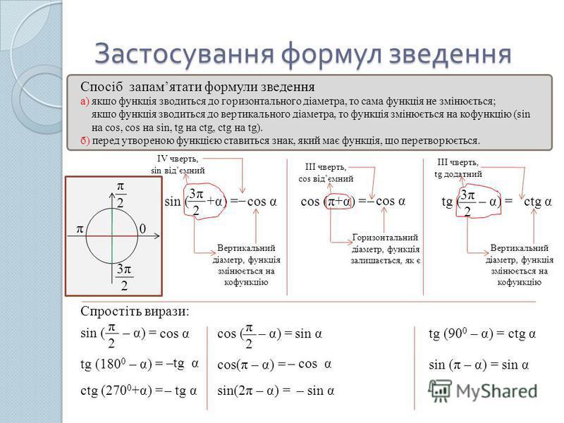 Застосування формул зведення Спосіб запамятати формули зведення а) якщо функція зводиться до горизонтального діаметра, то сама функція не змінюється; якщо функція зводиться до вертикального діаметра, то функція змінюється на кофункцію (sin на cos, co