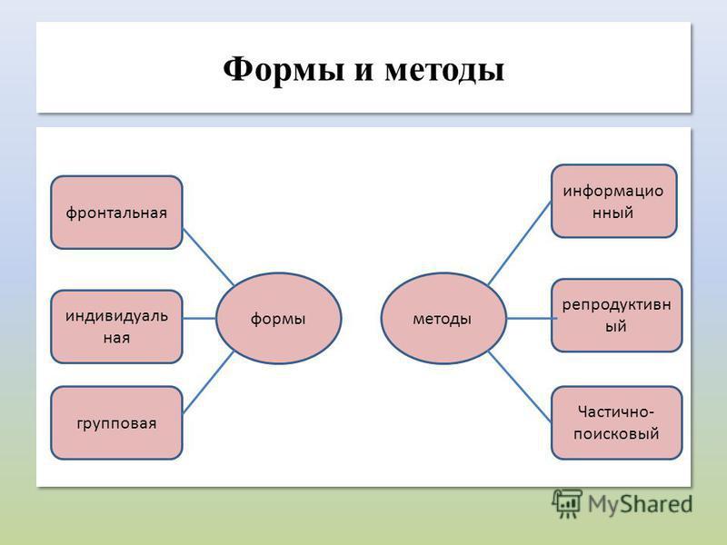 Формы и методы формы фронтальная индивидуальная групповая информационный Частично- поисковый репродуктивный методы
