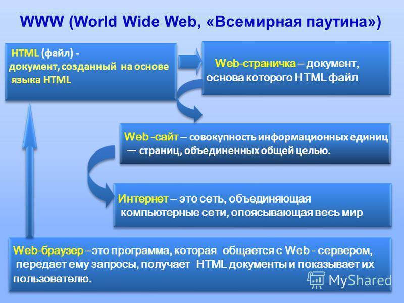 2 Интернет – это сеть, объединяющая компьютерные сети, опоясывающая весь мир Интернет – это сеть, объединяющая компьютерные сети, опоясывающая весь мир Web-страничка – документ, основа которого HTML файл Web-страничка – документ, основа которого HTML