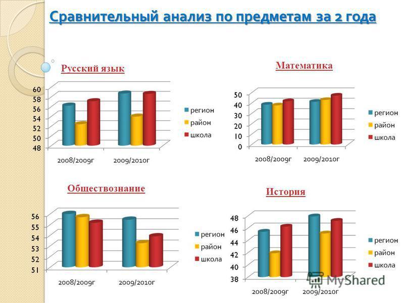 Сравнительный анализ по предметам за 2 года Русский язык Математика Обществознание История