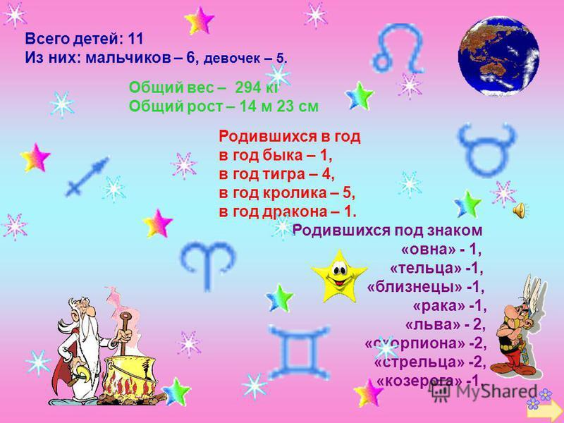 Всего детей: 11 Из них: мальчиков – 6, девочек – 5. Общий вес – 294 кг Общий рост – 14 м 23 см Родившихся в год в год быка – 1, в год тигра – 4, в год кролика – 5, в год дракона – 1. Родившихся под знаком «овна» - 1, «тельца» -1, «близнецы» -1, «рака