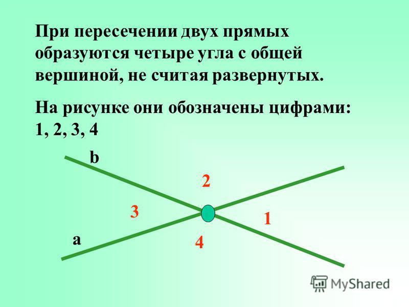 При пересечении двух прямых образуются четыре угла с общей вершиной, не считая развернутых. На рисунке они обозначены цифрами: 1, 2, 3, 4 1 2 3 4 a b
