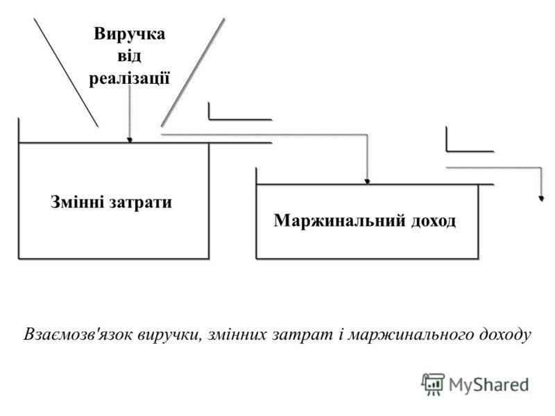 Виручка від реалізації Змінні затрати Маржинальний доход Взаємозв'язок виручки, змінних затрат і маржинального доходу