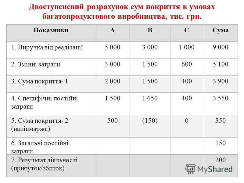 ПоказникиАВССума 1. Виручка від реалізації5 0003 0001 0009 000 2. Змінні затрати3 0001 5006005 100 3. Сума покриття- 12 0001 5004003 900 4. Специфічні постійні затрати 1 5001 6504003 550 5. Сума покриття- 2 (напівмаржа) 500(150)0350 6. Загальні пості