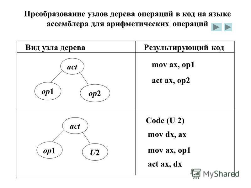 Преобразование узлов дерева операций в код на языке ассемблера для арифметических операций Вид узла дерева Результирующий код op1 op2 mov ax, op1 act act ax, op2 op1 U2U2 act Code (U 2) mov dx, ax mov ax, op1 act ax, dx