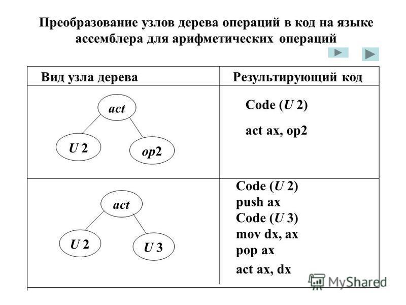 Преобразование узлов дерева операций в код на языке ассемблера для арифметических операций Вид узла дерева Результирующий код U 2 op2 Code (U 2) act act ax, op2 U 2 U 3 act Code (U 2) push ax Code (U 3) mov dx, ax pop ax act ax, dx