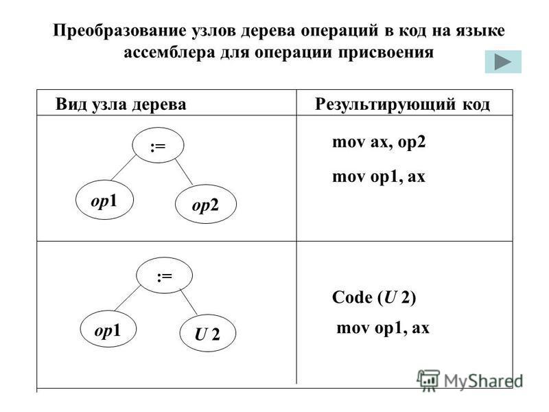 Преобразование узлов дерева операций в код на языке ассемблера для операции присвоения Вид узла дерева Результирующий код op1 op2 mov ax, op2 := mov op1, ax op1 U 2 := Code (U 2) mov op1, ax