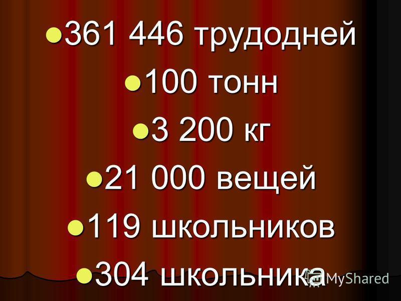361 446 трудодней 361 446 трудодней 100 тонн 100 тонн 3 200 кг 3 200 кг 21 000 вещей 21 000 вещей 119 школьников 119 школьников 304 школьника 304 школьника