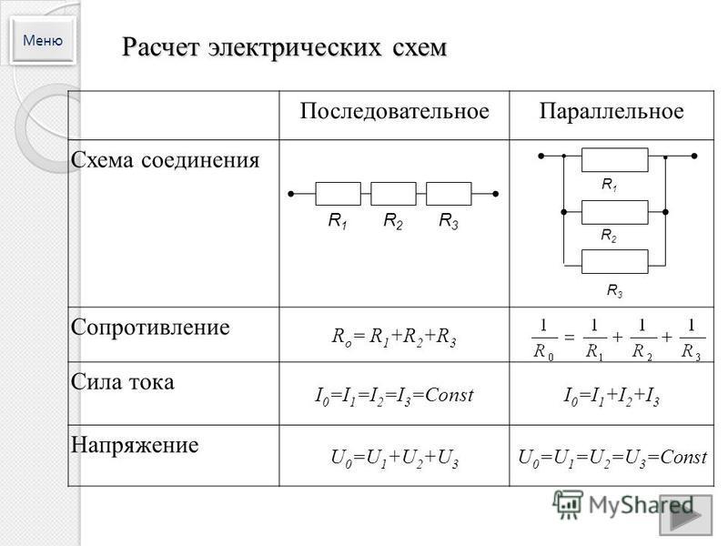 Расчет электрических схем Последовательное Параллельное Схема соединения Сопротивление R o = R 1 +R 2 +R 3 Сила тока I 0 =I 1 =I 2 =I 3 =СоnstI 0 =I 1 +I 2 +I 3 Напряжение U 0 =U 1 +U 2 +U 3 U 0 =U 1 =U 2 =U 3 =Соnst R1R1 R2R2 R3R3 R2R2 R1R1 R3R3 Мен