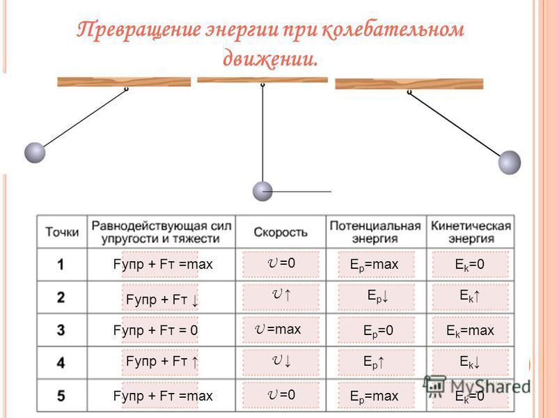 Е р =maxE k =0 U =0Fупр + Fт =max Е р Fупр + Fт E k U Е р =0Fупр + Fт = 0E k =max U =max Е р E k Fупр + Fт U Fупр + Fт =max U =0Е р =maxE k =0 Превращение энергии при колебательном движении.