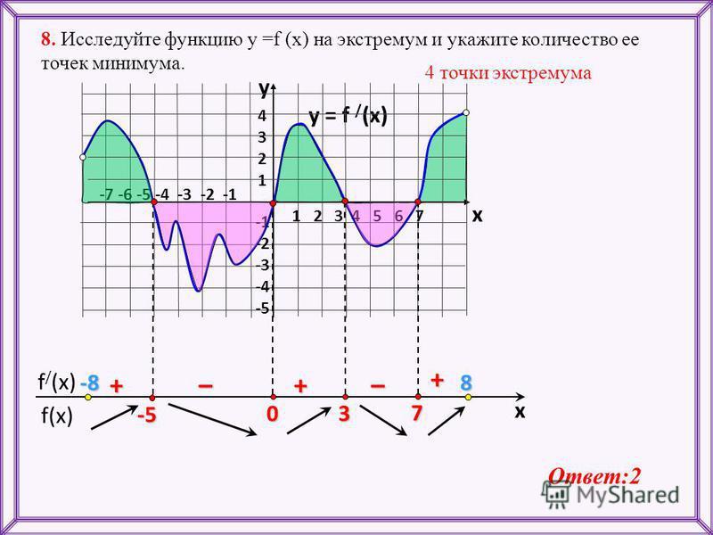 f(x) f / (x) x y = f / (x) 1 2 3 4 5 6 7 -7 -6 -5 -4 -3 -2 -1 43214321 -2 -3 -4 -5 y x 7 3 0 -5 + ––++ 8. Исследуйте функцию у =f (x) на экстремум и укажите количество ее точек минимума. 4 точки экстремума Ответ:2 -8-8-8-88
