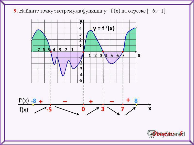 f(x) f / (x) x y = f / (x) 43214321 -2 -3 -4 -5 y x + ––++ 9. Найдите точку экстремума функции у =f (x) на отрезке [– 6; –1] Ответ:– 5 7 3 0 1 2 3 4 5 6 7 -7 -6 -5 -4 -3 -2 -1 -5 -8-8-8-88