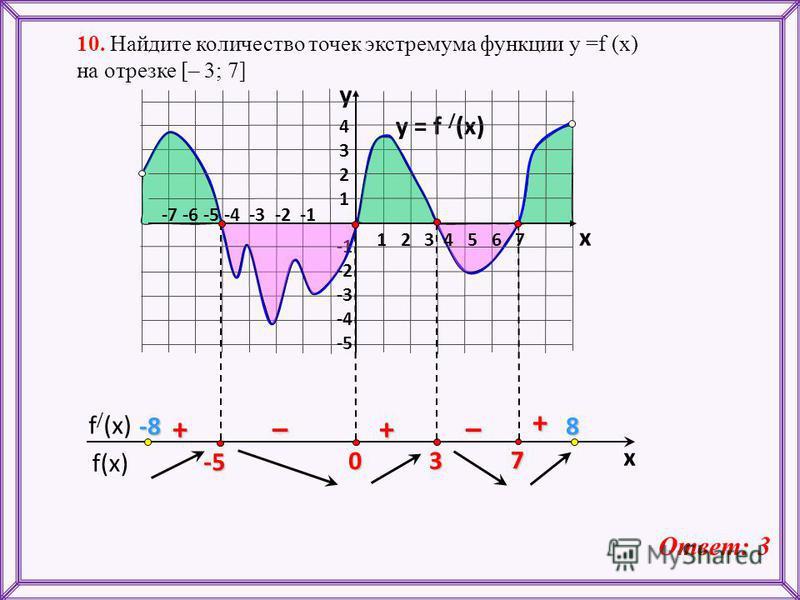 f(x) f / (x) x y = f / (x) 43214321 -2 -3 -4 -5 y x + ––++ 10. Найдите количество точек экстремума функции у =f (x) на отрезке [– 3; 7] Ответ: 3 1 2 3 4 5 6 7 -7 -6 -5 -4 -3 -2 -1 -5 -8-8-8-88 7 3 0
